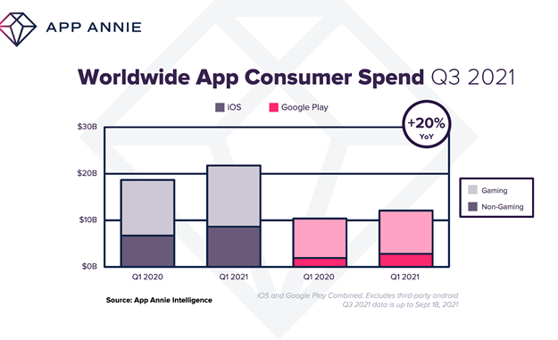 App spend jumps to B in Q3 2021